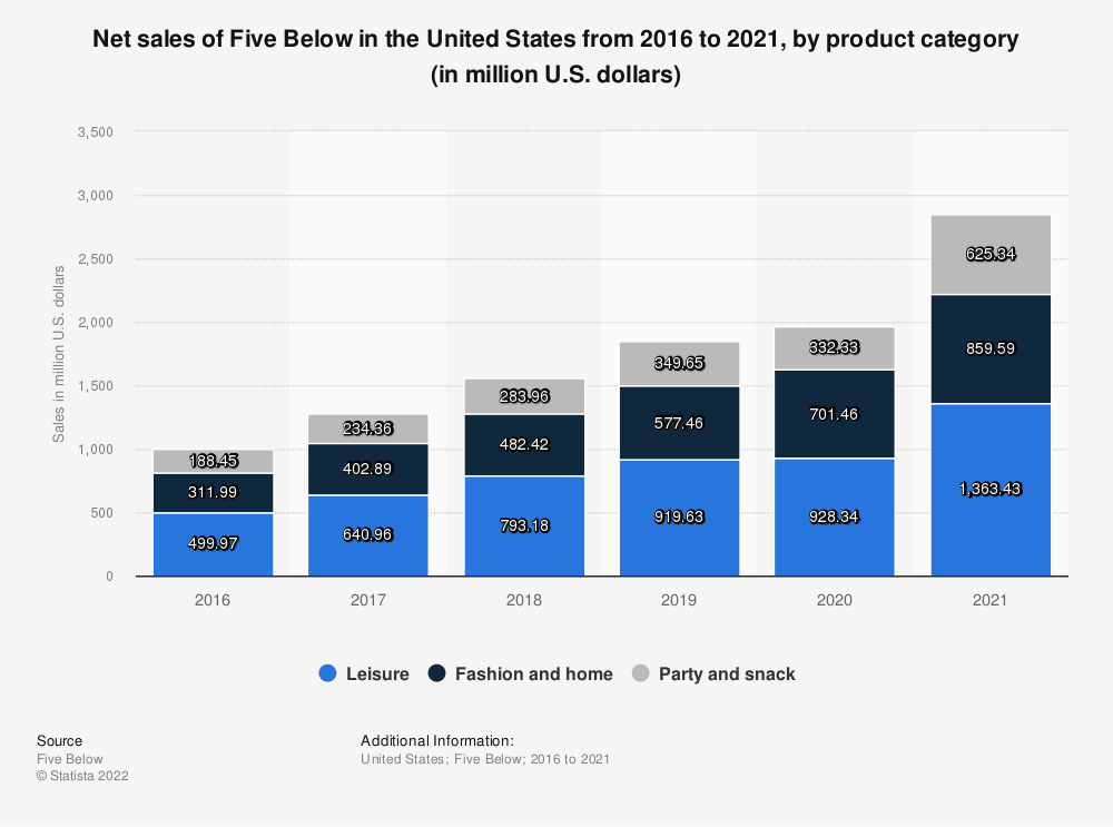 Statistic: Net sales of Five Below in the United States from 2016 to 2018, by product category (in million U.S. dollars)   Statista