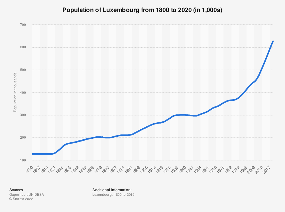 Statistic: Population of Luxembourg from 1800 to 2020 (in 1,000s) | Statista