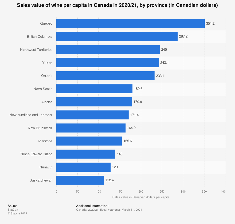 Statistic: Sales value of wine per capita in Canada in 2018/19, by province (in Canadian dollars) | Statista
