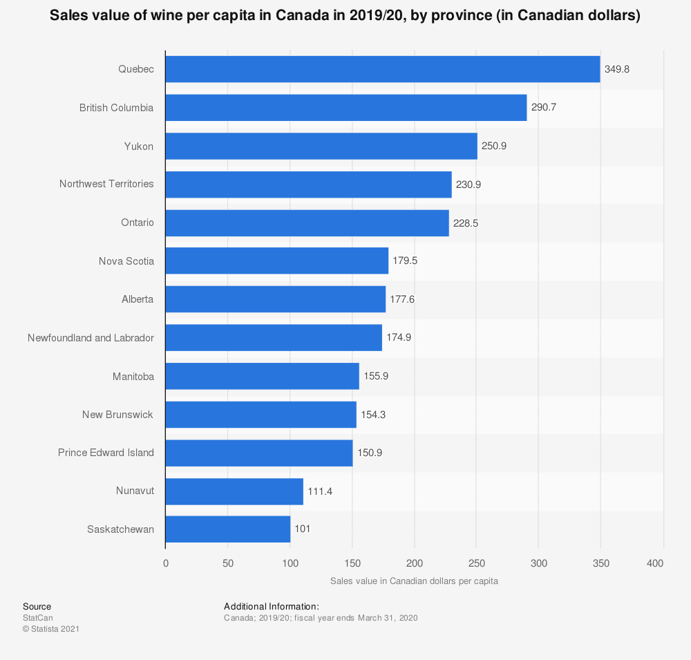 Statistic: Sales value of wine per capita in Canada in 2017/18, by province (in Canadian dollars) | Statista