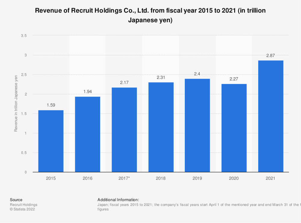 Statistic: Revenue of Recruit Holdings Co., Ltd. from fiscal year 2015 to 2020 (in trillion Japanese yen) | Statista