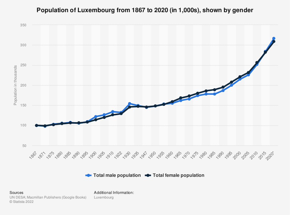 Statistic: Population of Luxembourg from 1867 to 2020 (in 1,000s), shown by gender | Statista