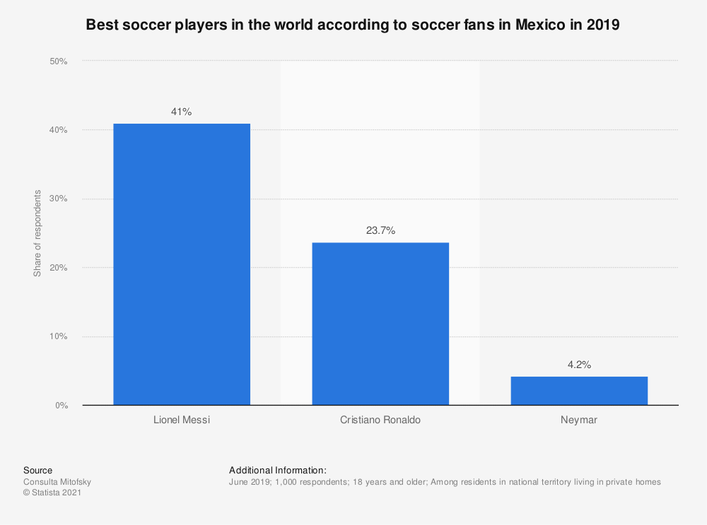 Statistic: Best soccer players in the world according to soccer fans in Mexico in 2019  | Statista