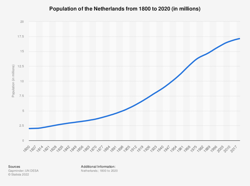 Statistic: Population of the Netherlands from 1800 to 2020 (in millions) | Statista