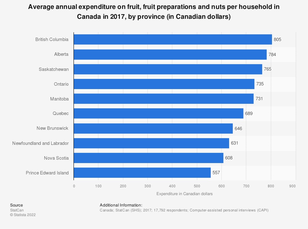 Statistic: Average annual expenditure on fruit, fruit preparations and nuts per household in Canada in 2017, by province (in Canadian dollars) | Statista