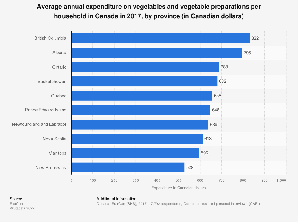 Statistic: Average annual expenditure on vegetables and vegetable preparations per household in Canada in 2017, by province (in Canadian dollars) | Statista