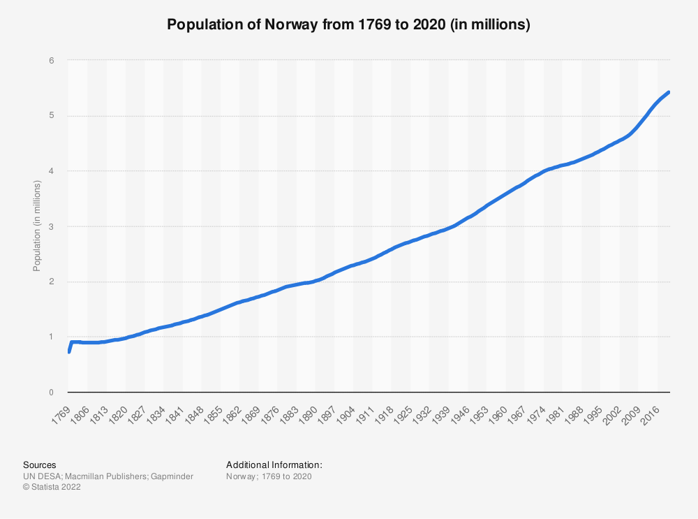 Statistic: Population of Norway from 1769 to 2020 (in millions)   Statista