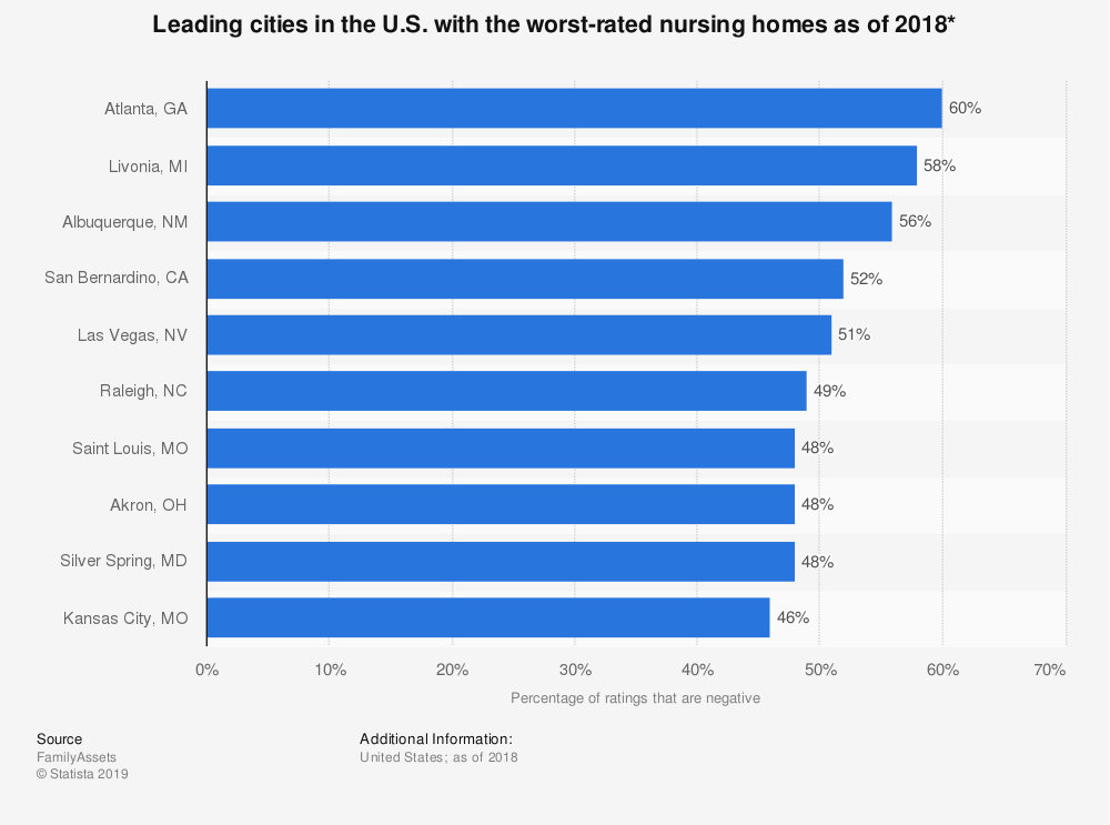 Statistic: Leading cities in the U.S. with the worst-rated nursing homes as of 2018* | Statista