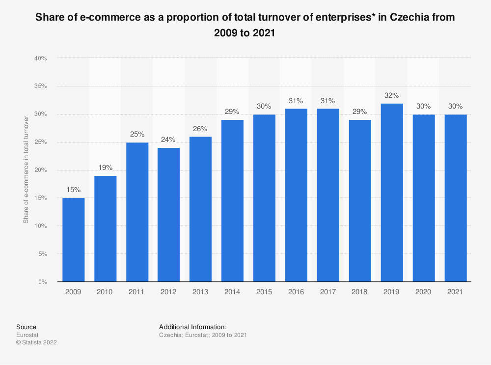 Statistic: Share of e-commerce as a proportion of total turnover of enterprises* in Czechia from 2009 to 2018 | Statista