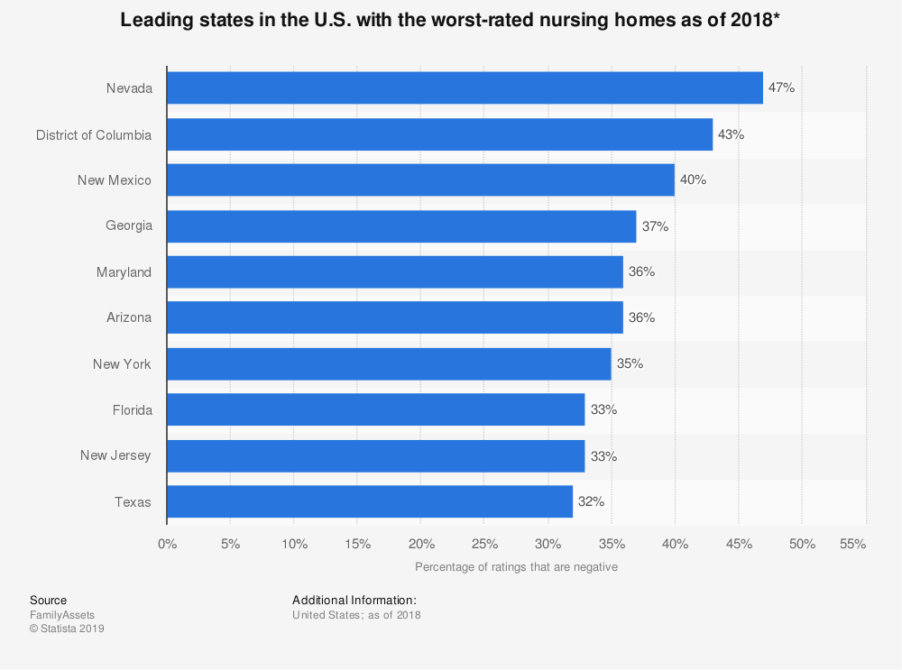 Statistic: Leading states in the U.S. with the worst-rated nursing homes as of 2018* | Statista