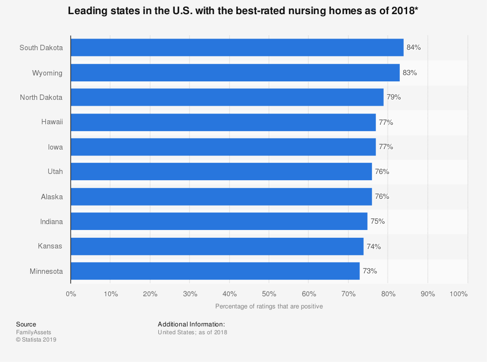 Statistic: Leading states in the U.S. with the best-rated nursing homes as of 2018* | Statista