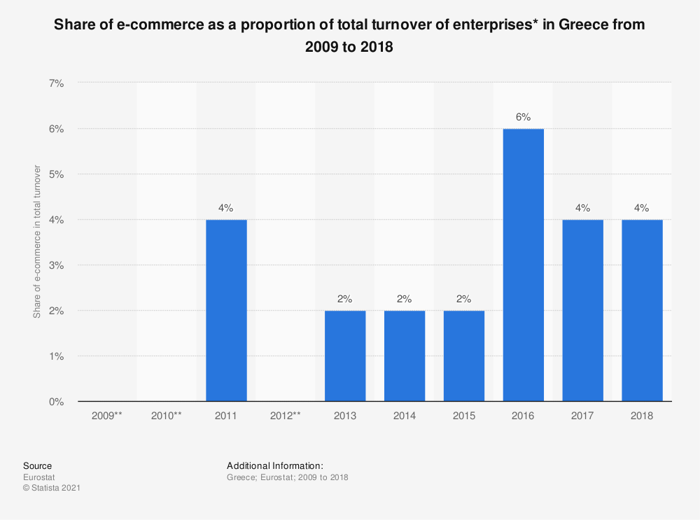Statistic: Share of e-commerce as a proportion of total turnover of enterprises* in Greece from 2009 to 2018 | Statista