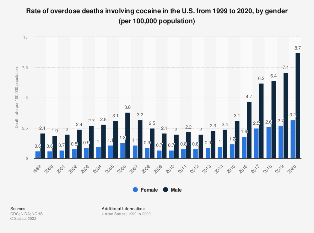 Statistic: Rate of overdose deaths involving cocaine in the U.S. in 2016 and 2017, by gender (per 100,000 population) | Statista