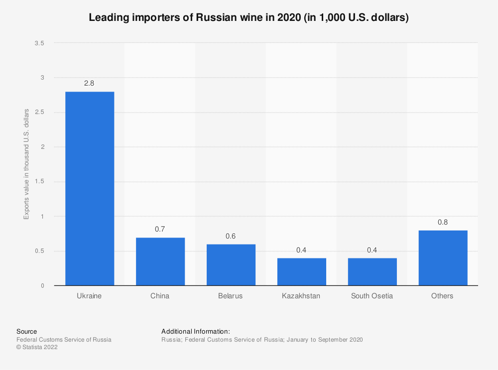 Statistic: Leading importers of Russian wine in January 2019 (in 1,000 U.S. dollars) | Statista
