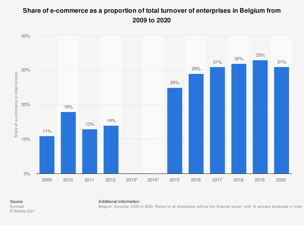Statistic: Share of e-commerce as a proportion of total turnover of enterprises* in Belgium from 2009 to 2019 | Statista