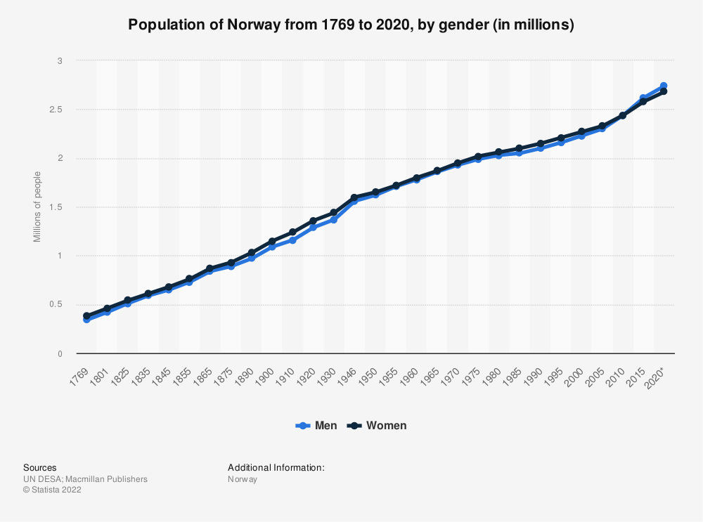 Statistic: Population of Norway from 1769 to 2020, by gender (in millions) | Statista