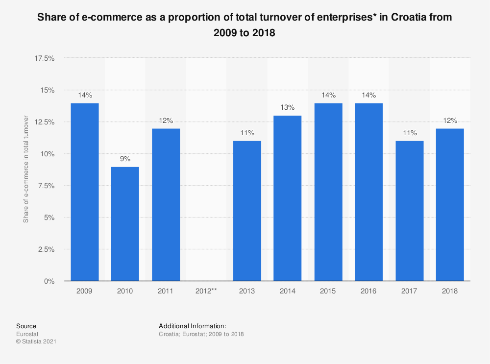 Statistic: Share of e-commerce as a proportion of total turnover of enterprises* in Croatia from 2009 to 2018 | Statista