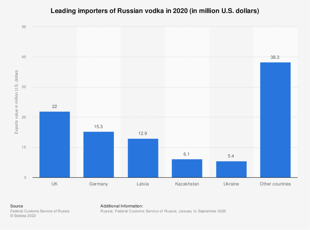 Statistic: Leading importers of Russian vodka in January 2019 (in 1,000 U.S. dollars) | Statista