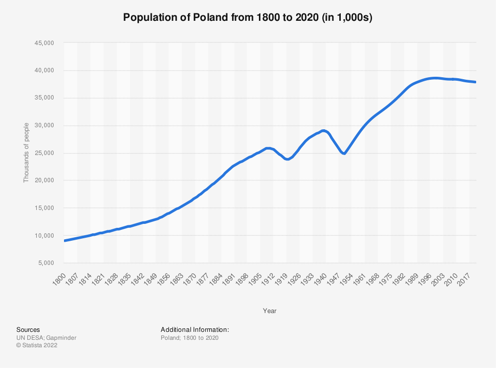 Statistic: Population of Poland from 1800 to 2020 (in 1,000s)   Statista