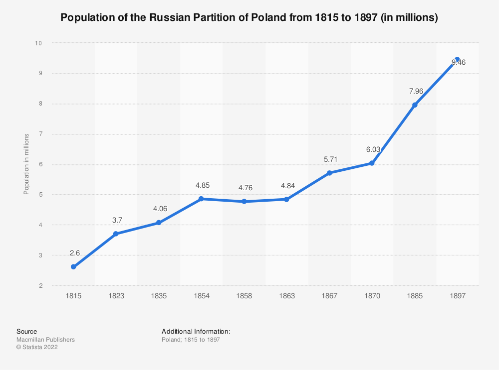 Statistic: Population of the Russian Partition of Poland from 1815 to 1897 (in millions) | Statista