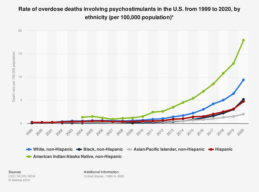 Statistic: Rate of overdose deaths involving psychostimulants in the U.S. in 2016 and 2017, by ethnicity (per 100,000 population)* | Statista