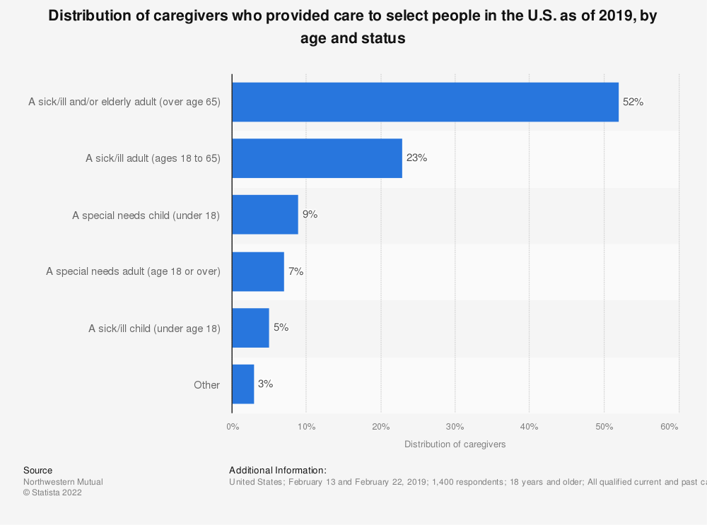 Statistic: Distribution of caregivers who provided care to select people in the U.S. as of 2019, by age and status | Statista