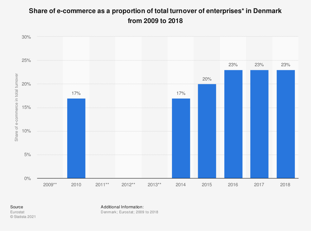 Statistic: Share of e-commerce as a proportion of total turnover of enterprises* in Denmark from 2009 to 2018 | Statista