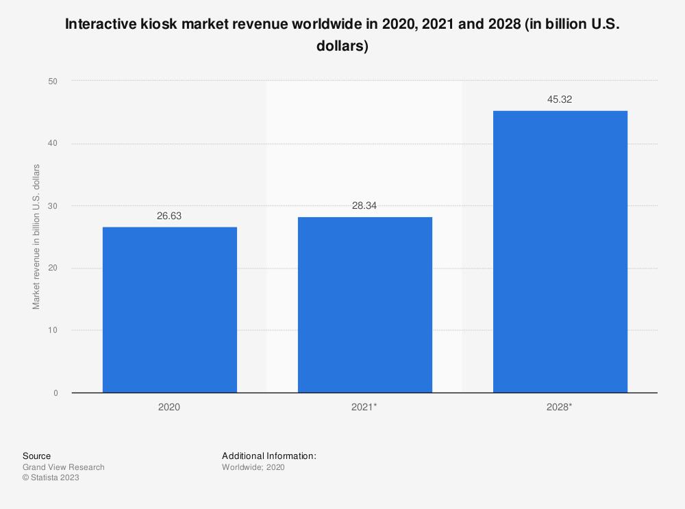 Statistic: Interactive kiosk market revenue worldwide in 2018 and 2025 (in billion U.S. dollars) | Statista