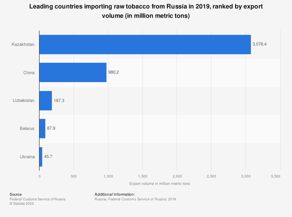Statistic: Leading countries importing raw tobacco from Russia in 2019, ranked by export volume (in million metric tons)   Statista