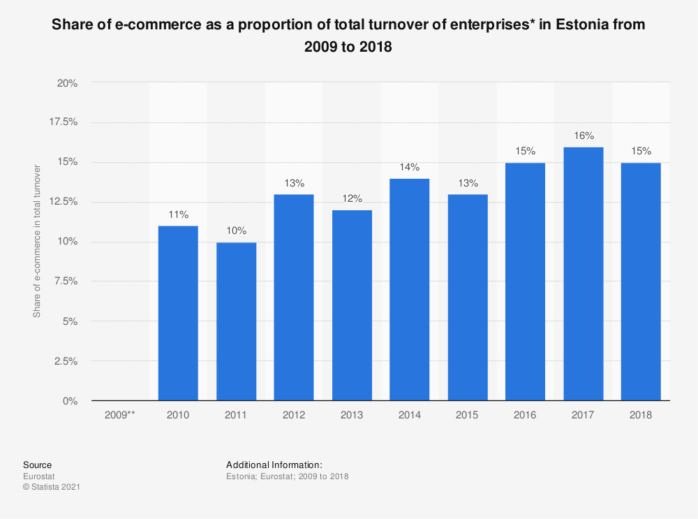 Statistic: Share of e-commerce as a proportion of total turnover of enterprises* in Estonia from 2009 to 2018   Statista