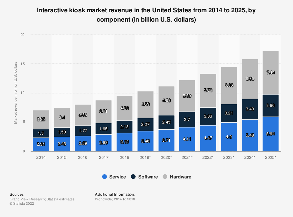Statistic: Interactive kiosk market revenue in the United States from 2014 to 2025, by component (in billion U.S. dollars) | Statista