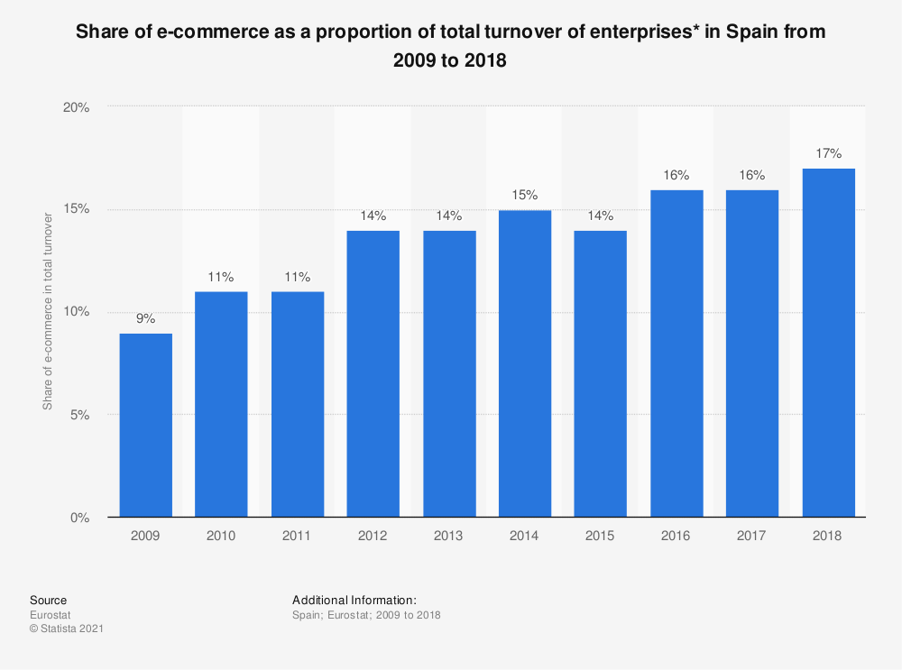 Statistic: Share of e-commerce as a proportion of total turnover of enterprises* in Spain from 2009 to 2018   Statista