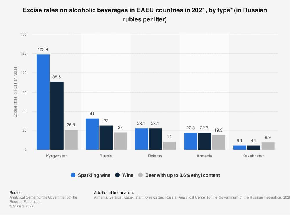 Statistic: Excise rates on alcoholic beverages in EAEU countries in first quarter of 2019, by type* (in Russian rubles per liter) | Statista