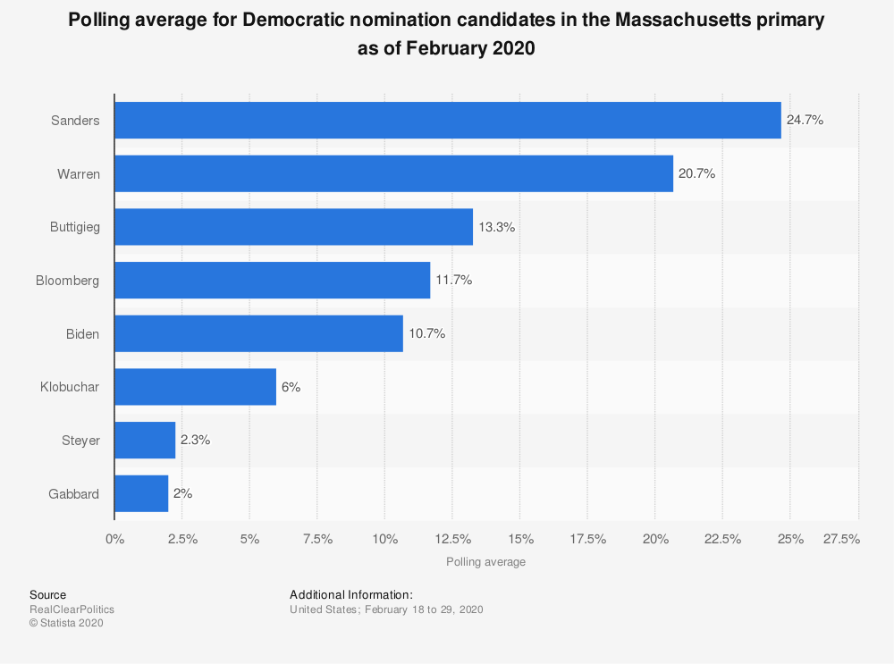 Statistic: Polling average for Democratic nomination candidates in the Massachusetts primary as of October 2019 | Statista