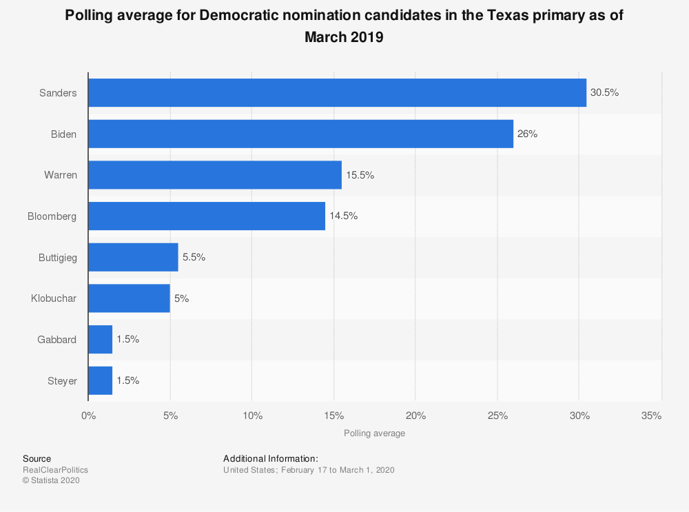 Statistic: Polling average for Democratic nomination candidates in the Texas primary as of October 2019 | Statista