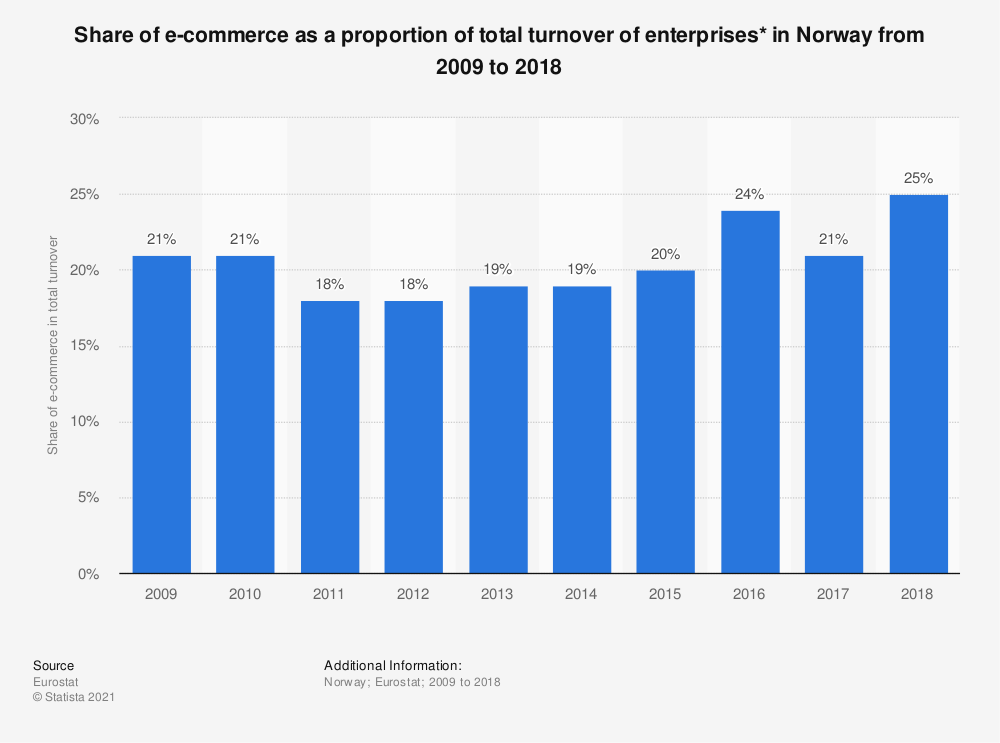 Statistic: Share of e-commerce as a proportion of total turnover of enterprises* in Norway from 2009 to 2018   Statista