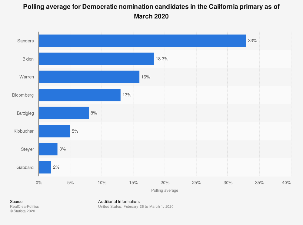 Statistic: Polling average for Democratic nomination candidates in the California primary as of January 2020 | Statista