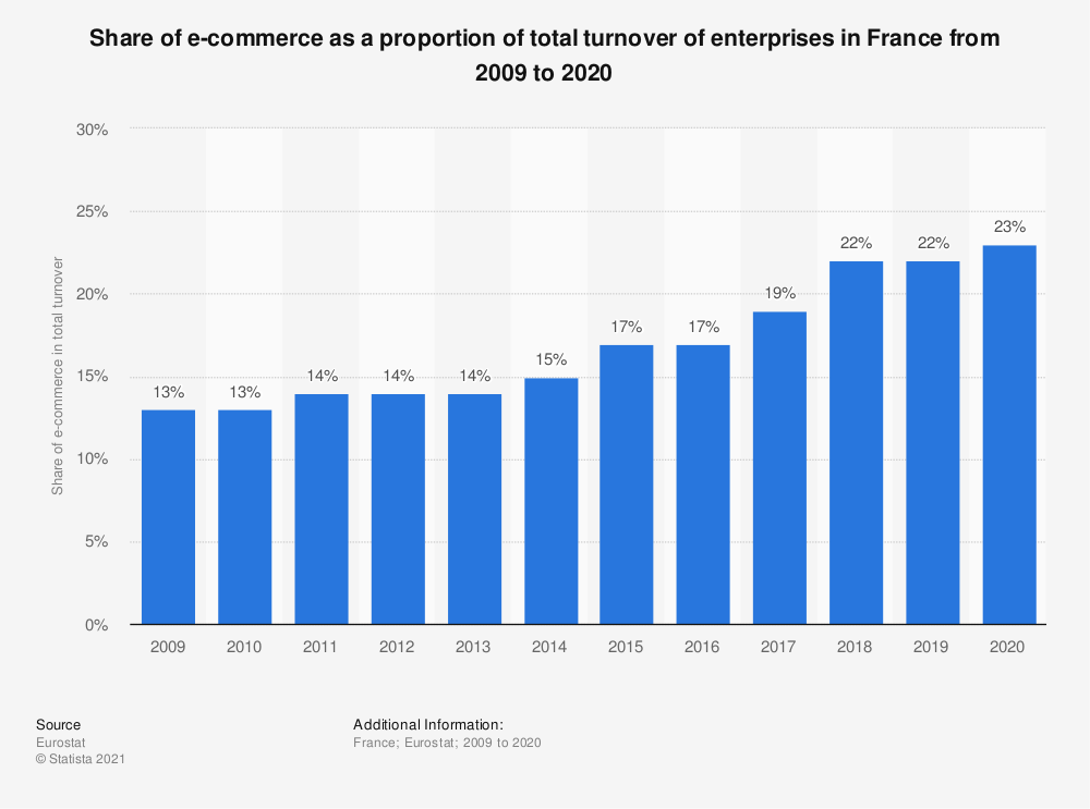 Statistic: Share of e-commerce as a proportion of total turnover of enterprises in France from 2009 to 2020 | Statista