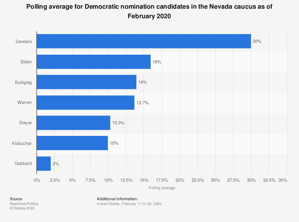 Statistic: Polling average for Democratic nomination candidates in the Nevada caucus as of November 2019 | Statista