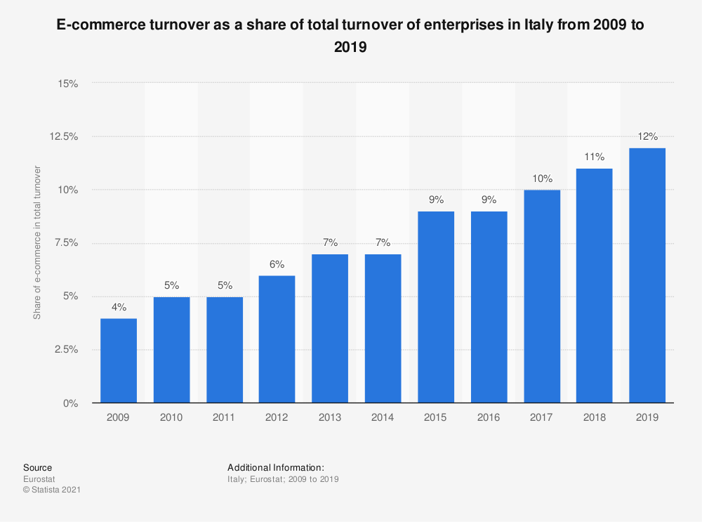 Statistic: E-commerce turnover as a share of total turnover of enterprises in Italy from 2009 to 2019 | Statista