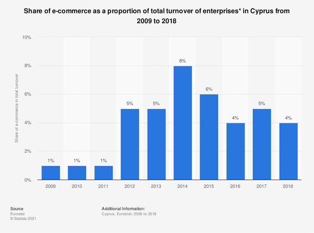 Statistic: Share of e-commerce as a proportion of total turnover of enterprises* in Cyprus from 2009 to 2018 | Statista
