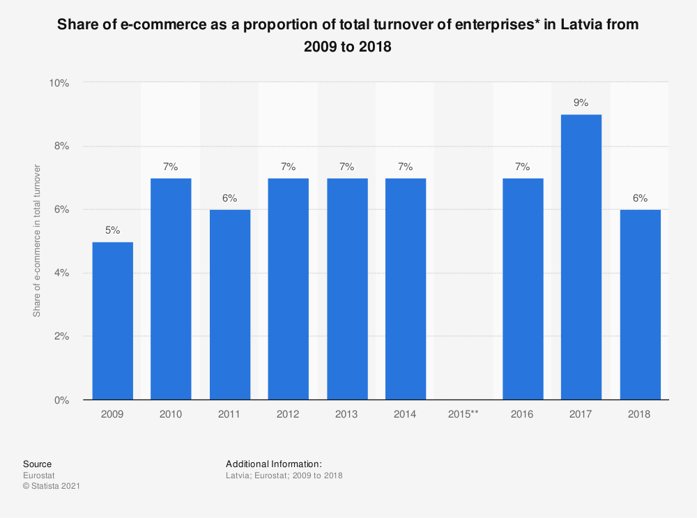 Statistic: Share of e-commerce as a proportion of total turnover of enterprises* in Latvia from 2009 to 2018 | Statista