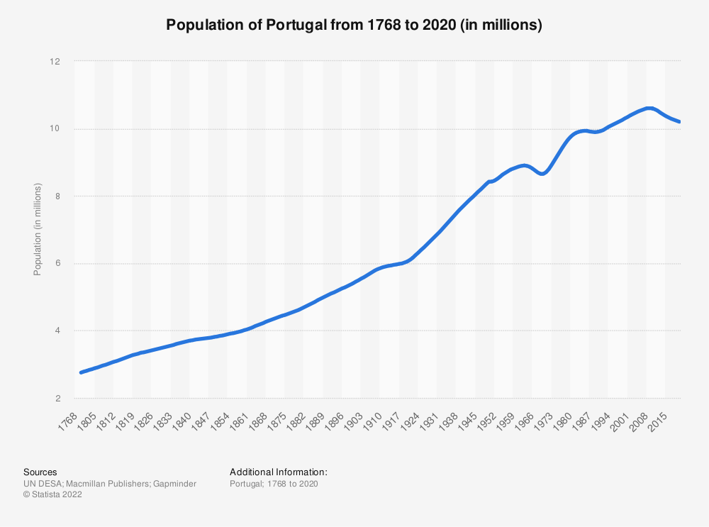 Statistic: Population of Portugal from 1768 to 2020 (in millions) | Statista