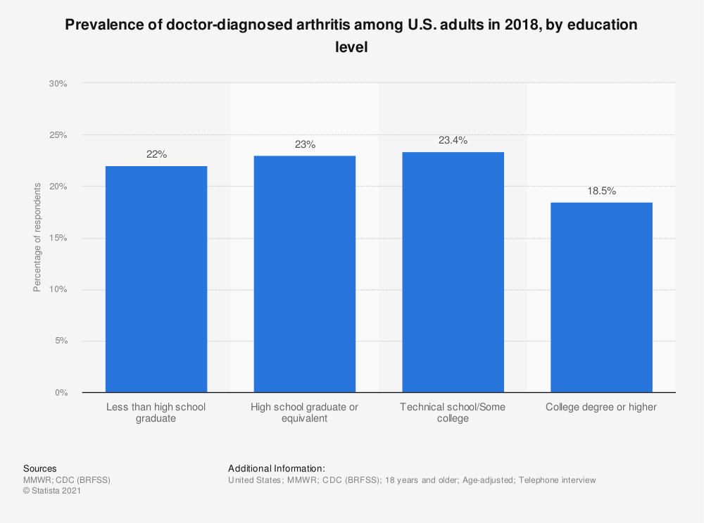 Statistic: Prevalence of doctor-diagnosed arthritis among U.S. adults in 2017, by education level | Statista
