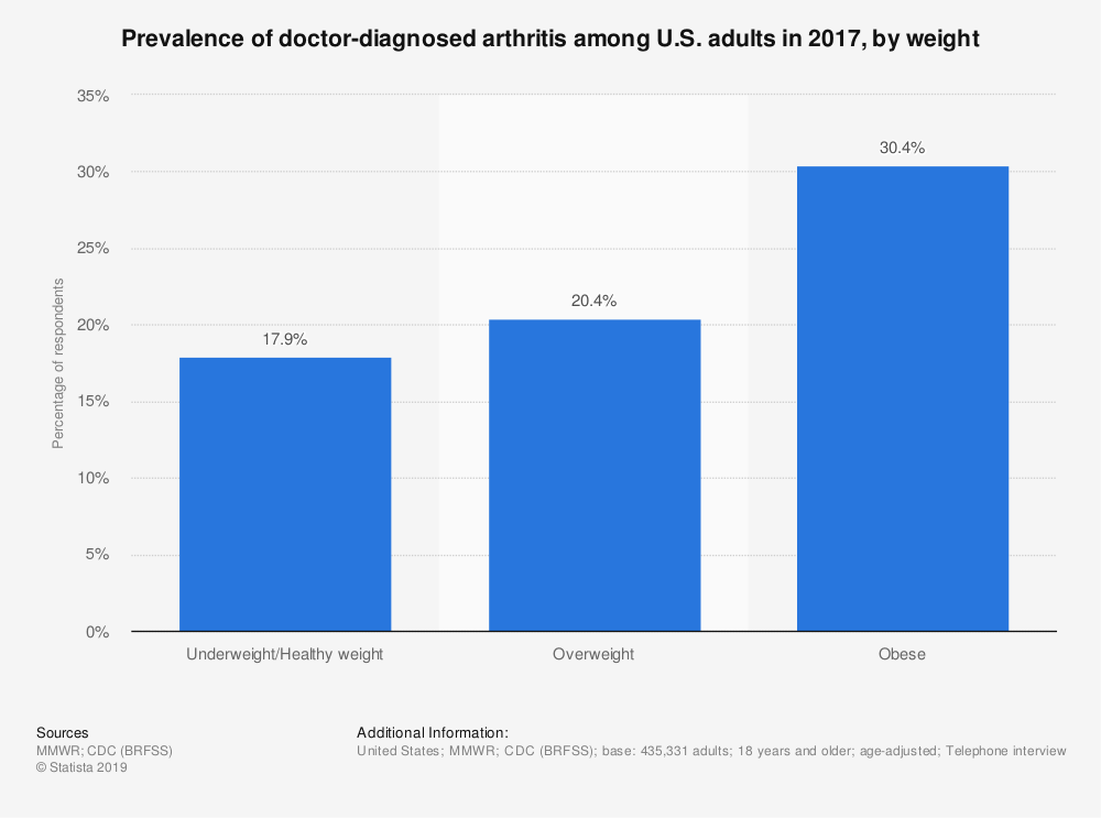 Statistic: Prevalence of doctor-diagnosed arthritis among U.S. adults in 2017, by weight | Statista