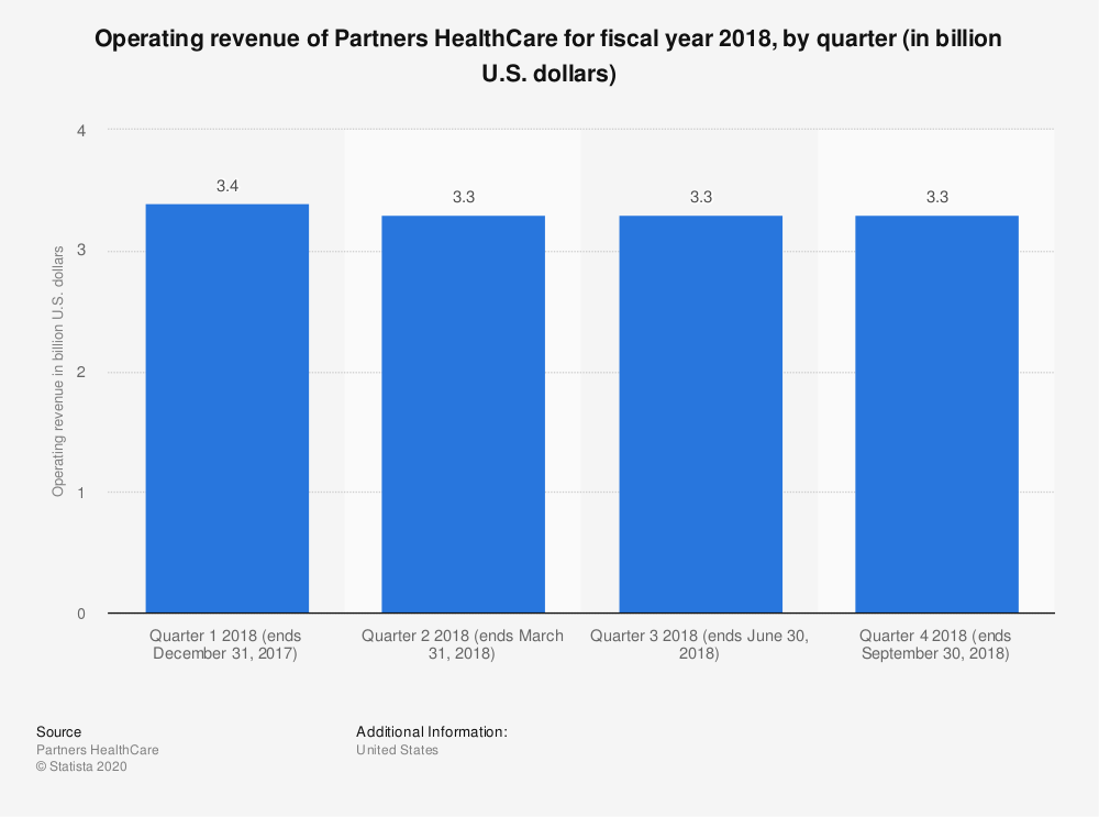 Statistic: Operating revenue of Partners HealthCare for fiscal year 2018, by quarter (in billion U.S. dollars)   Statista