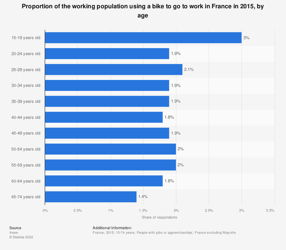 Statistic: Proportion of the working population using a bike to go to work in France in 2015, by age  | Statista