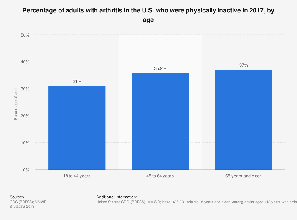 Statistic: Percentage of adults with arthritis in the U.S. who were physically inactive in 2017, by age | Statista