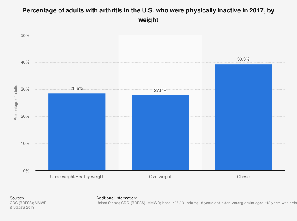 Statistic: Percentage of adults with arthritis in the U.S. who were physically inactive in 2017, by weight | Statista