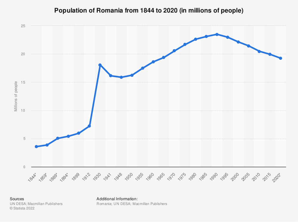 Statistic: Population of Romania from 1844 to 2020 (in millions of people) | Statista